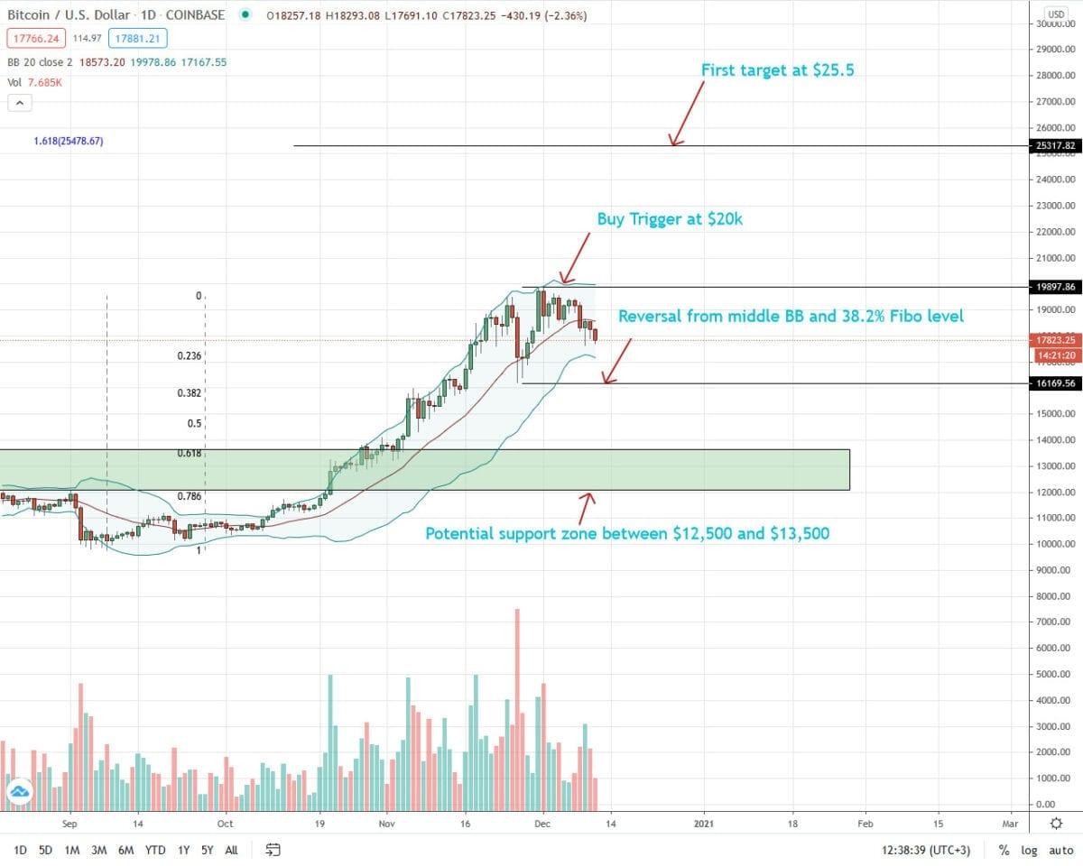 Bitcoin Price Analysis For December 11