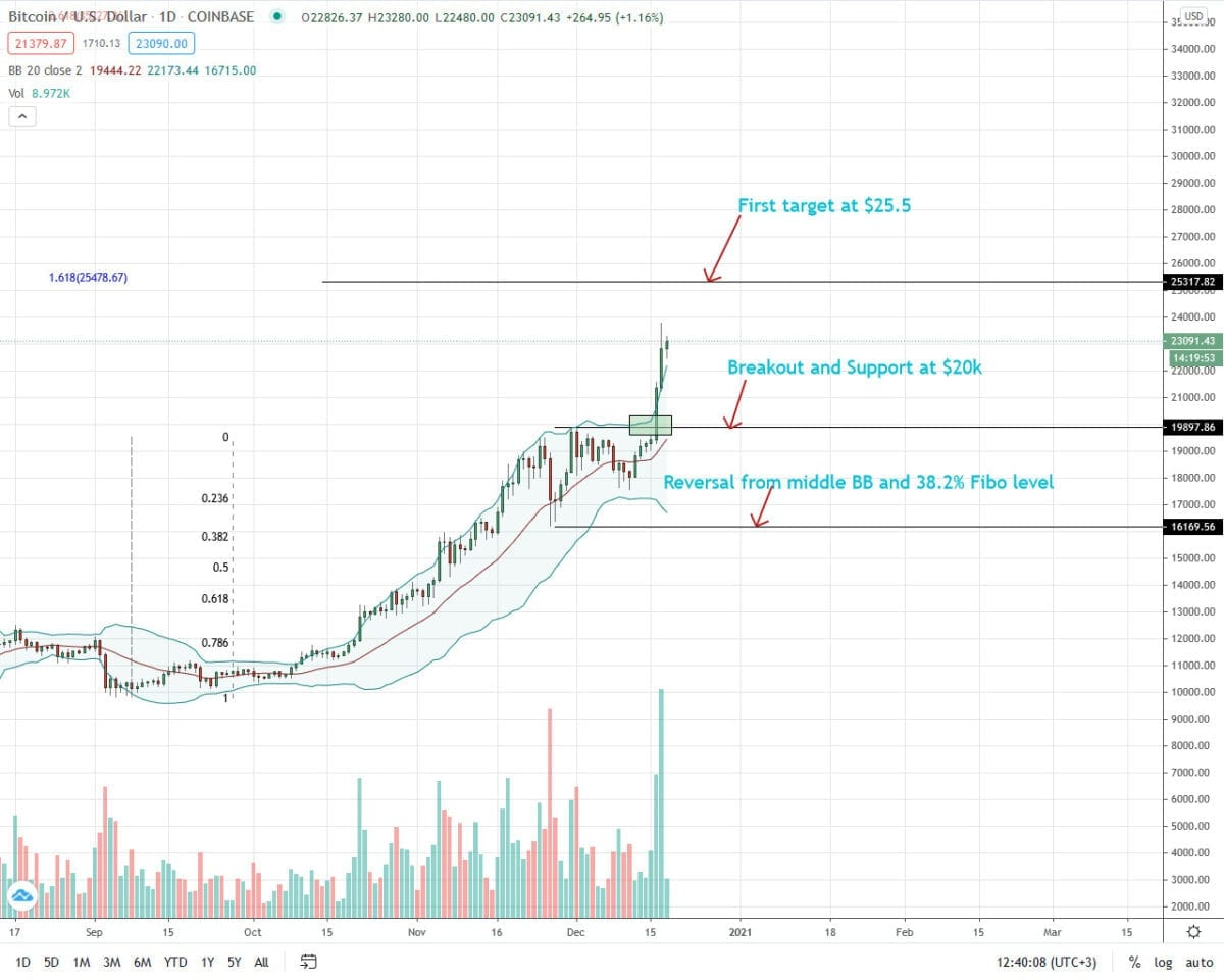 Bitcoin Price Analysis For December 18