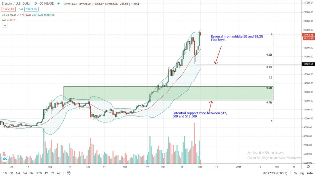 Bitcoin Price Daily Chart For Dec 1