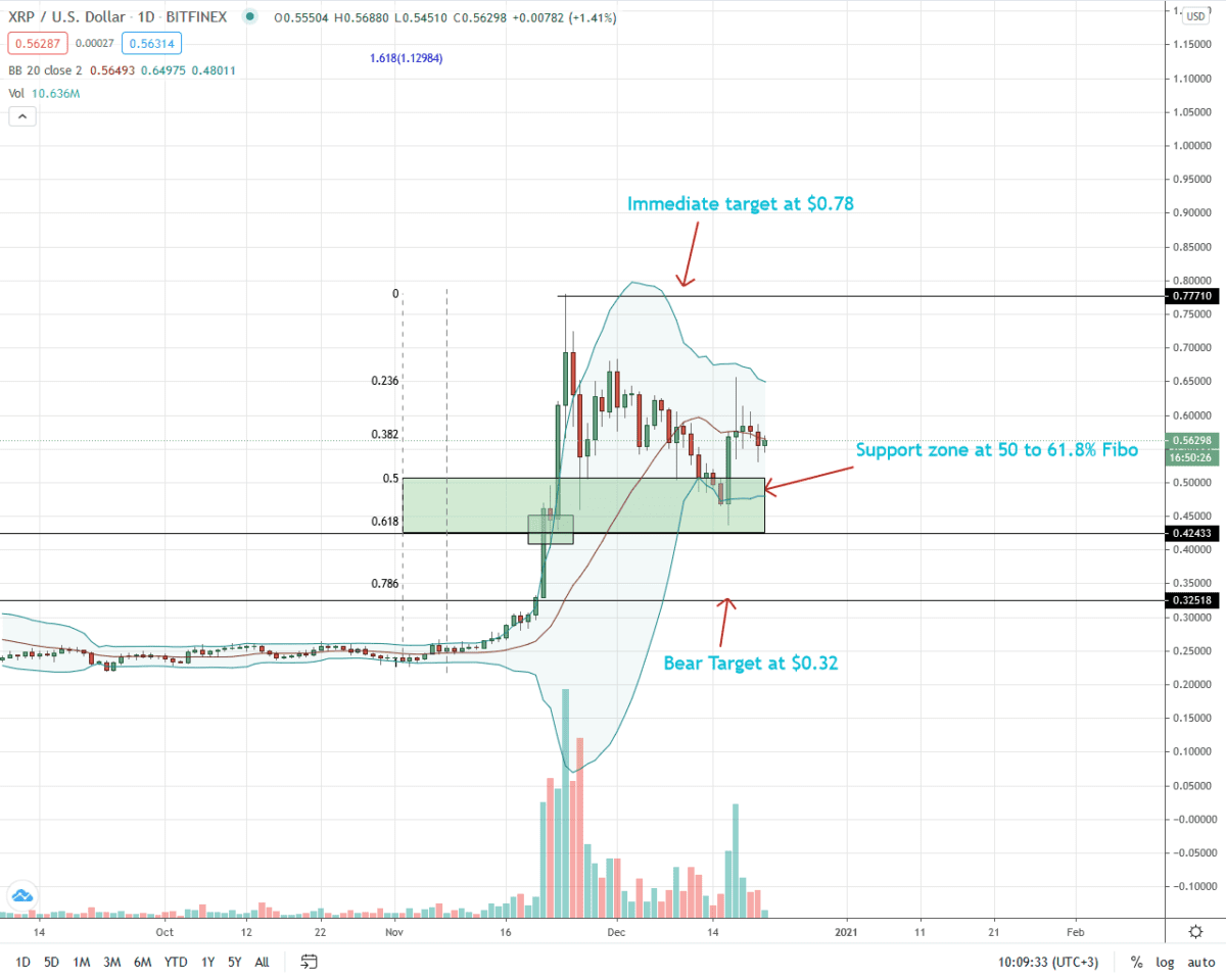 Ripple Price Daily Chart For December 21