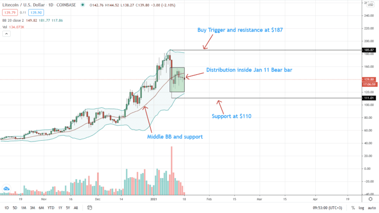 Litecoin Price Daily Chart For January 18