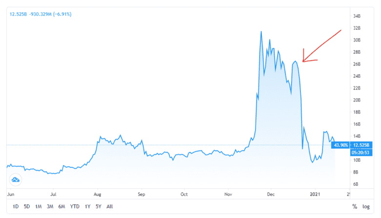 Xrp Price Fall After Sec Lawsuit