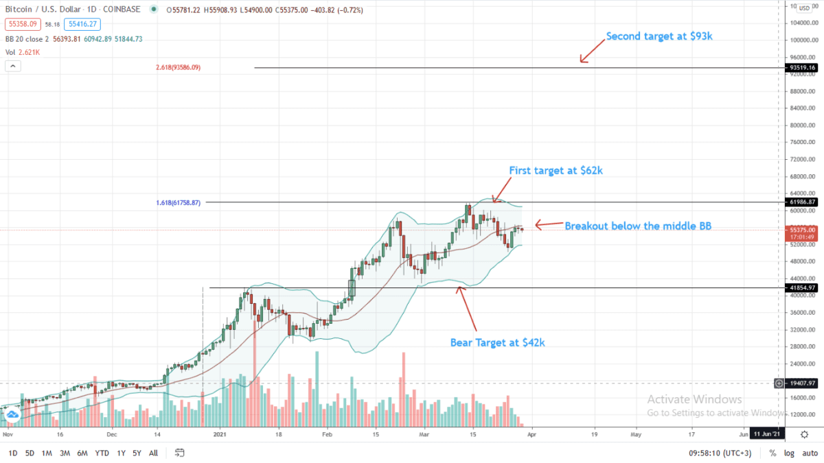 Bitcoin Price Daily Chart For March 29