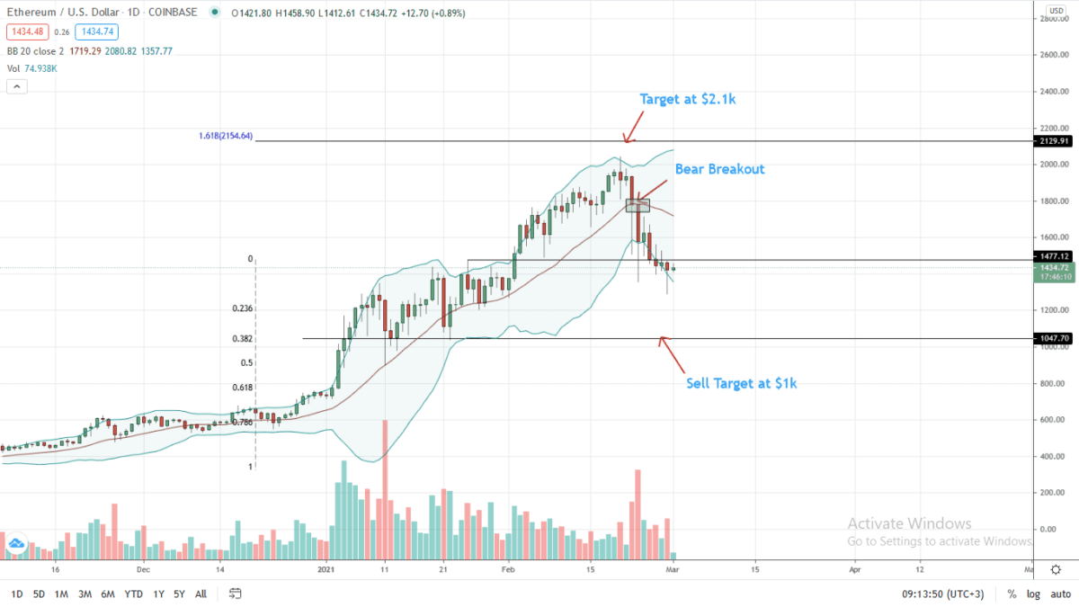 Ethereum Daily Chart For Mar 1