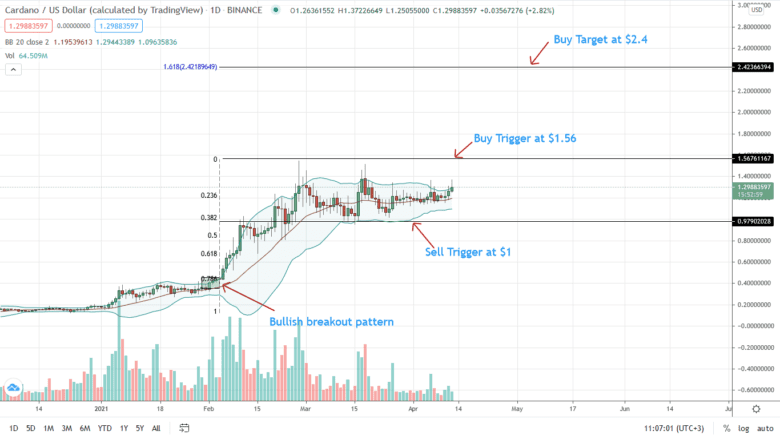 Cardano Price Daily Chart For April 12