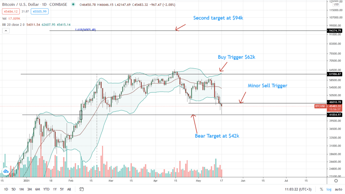 Bitcoin Price Daily Chart For May 17