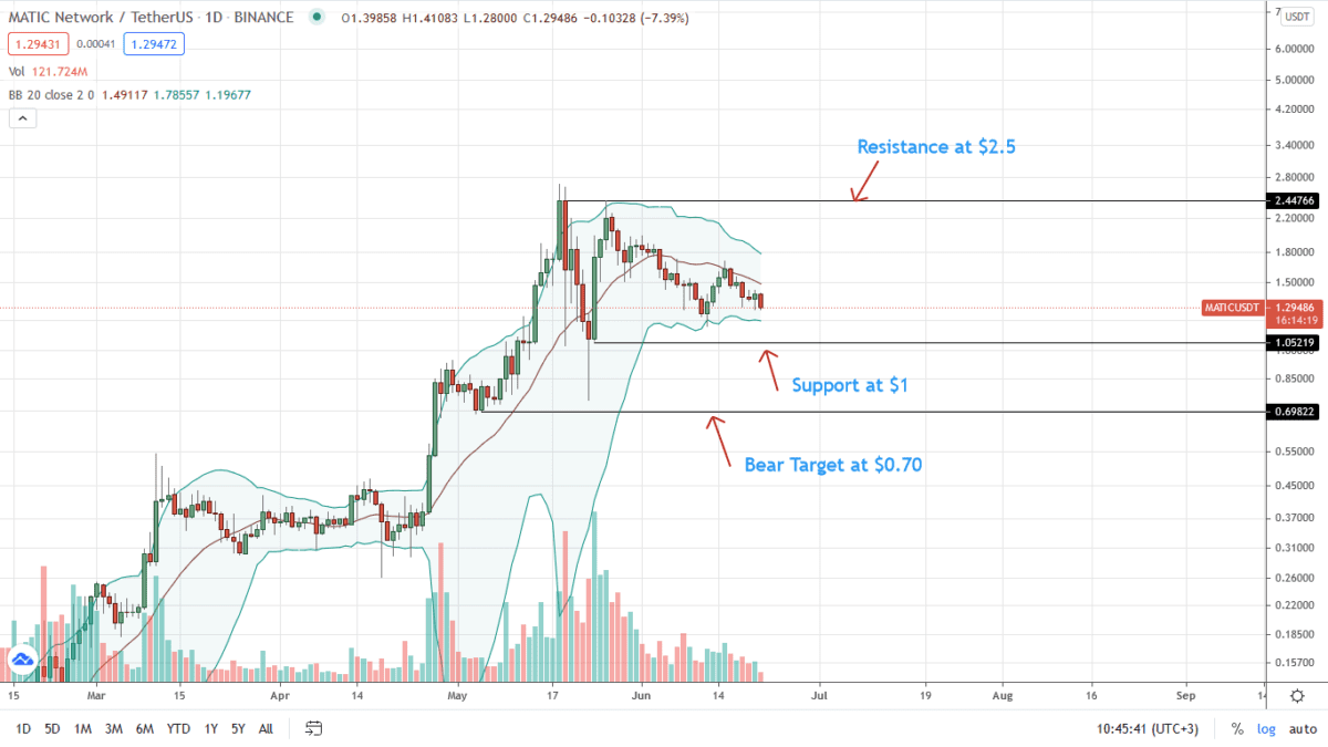 Polygon Price Analysis Of The Daily Chart For June 21
