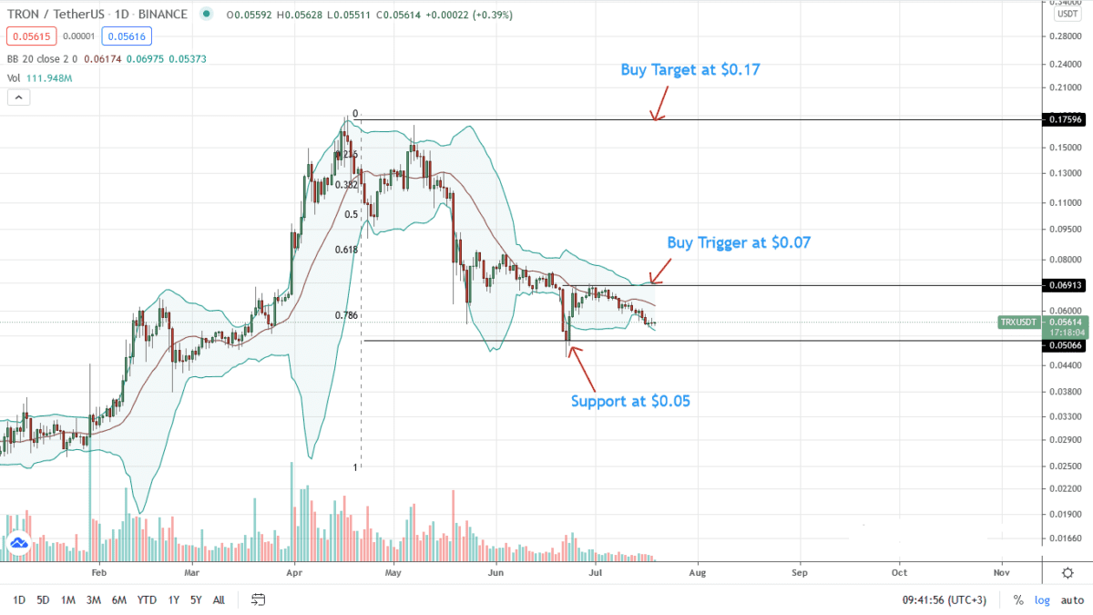 Tron Price Analysis Daily Chart For July