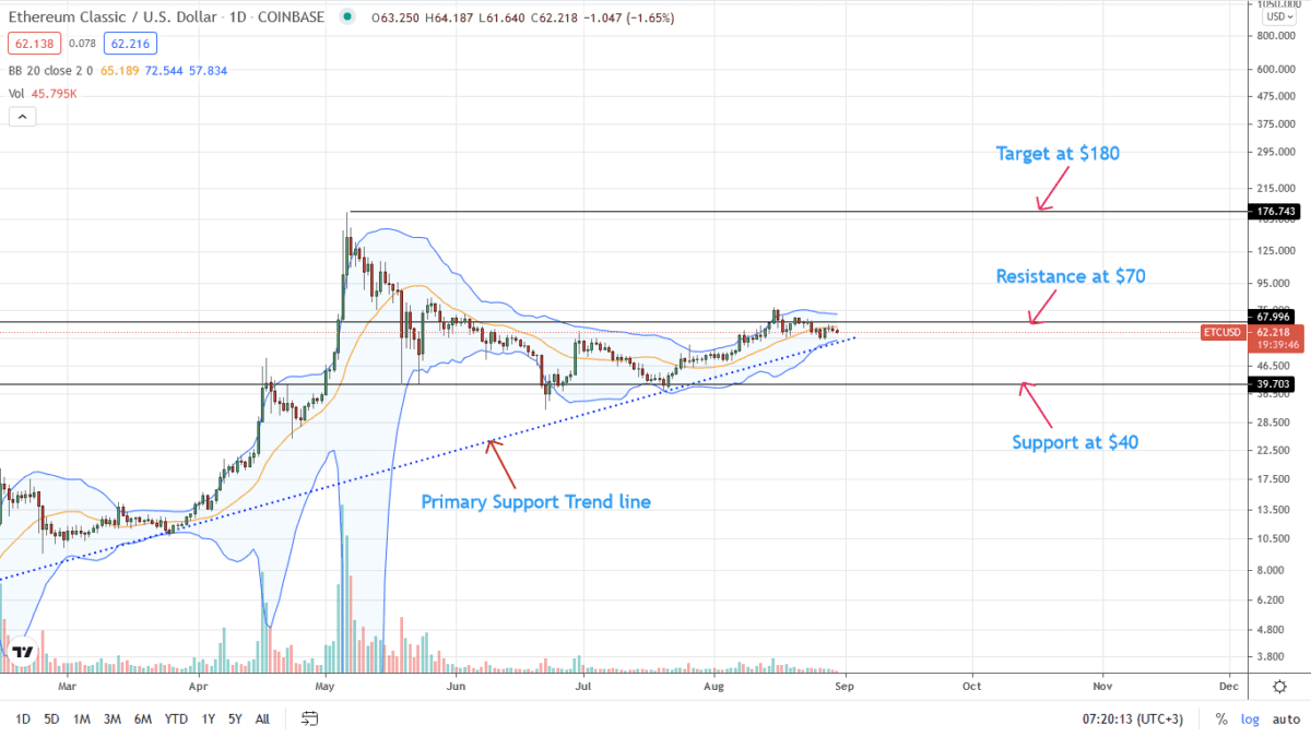 Ethereum Classic Price Daily Chart For August 30